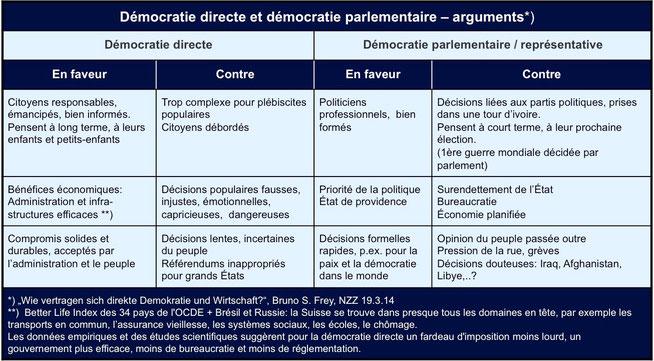 Tabelle: Démocratie directe et démocratie parlementaire - arguments