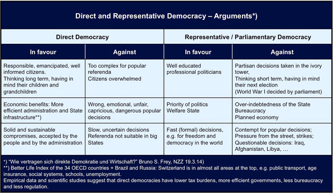 Table: Direct and representative democracy - arguments