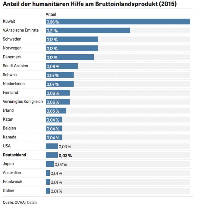 http://www.zeit.de/politik/ausland/2016-05/humanitaere-hilfe-weltweit-grafik