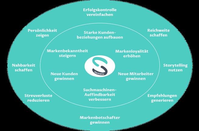 Vorteile Social-Media-Marketing - Socentic Media (C. Herberth & C. Utz - Social-Media-Marketing Agentur München)