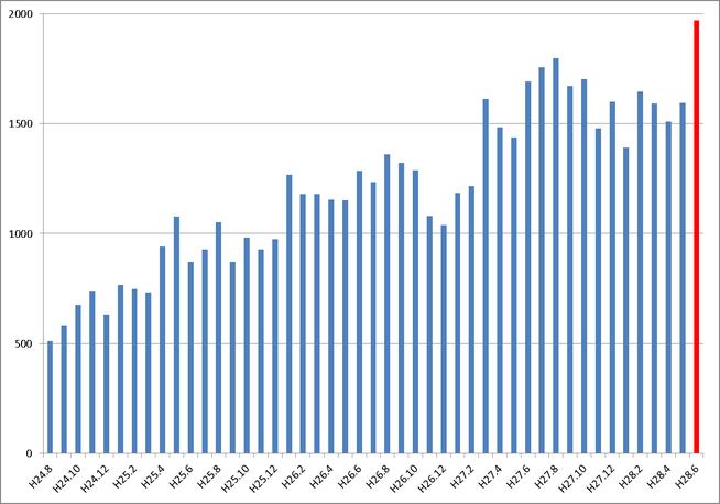 先月(平成28年6月)のアクセス数が、過去最高となる1,969件を記録しました。これからもスタッフ一同、頑張ります!