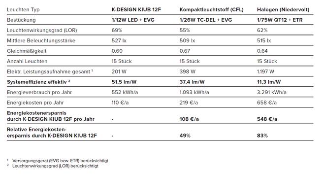 Stromkosten: 0,20 €/kWh , Betriebsdauer pro Jahr 250 Tage x 11 Stunden pro Tag