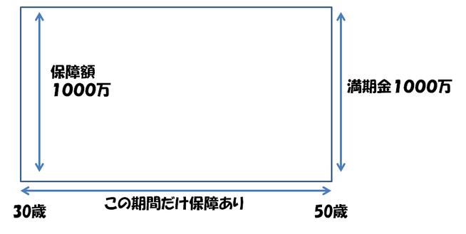 養老保険の仕組み図