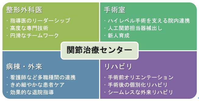 関節治療センター、千葉県柏市、名戸ヶ谷病院、國府幸洋、整形外科