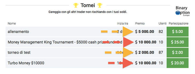 tornei iq option gratis demo opzioni binarie