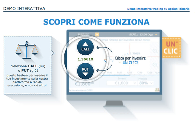 demo anyoption gratis opzioni binarie