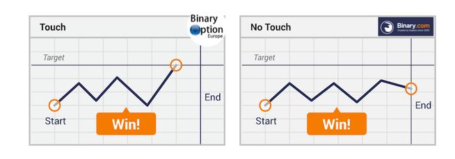 binary.com tocca o no opzioni binarie