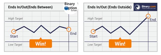 opzioni binarie intervallo binary.com