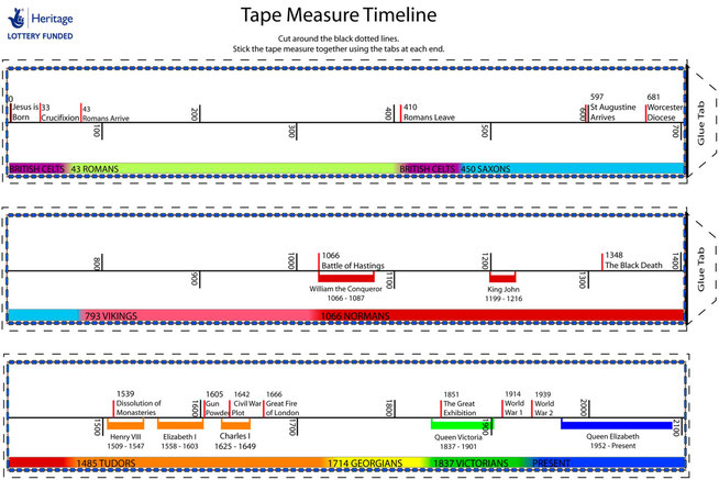 A timeline to measure time