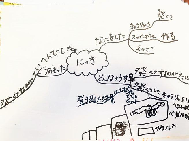 マインドマップで日記を書こう