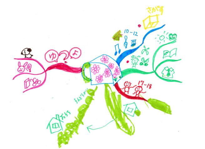 子供とのマインドマップで何を優先するか?