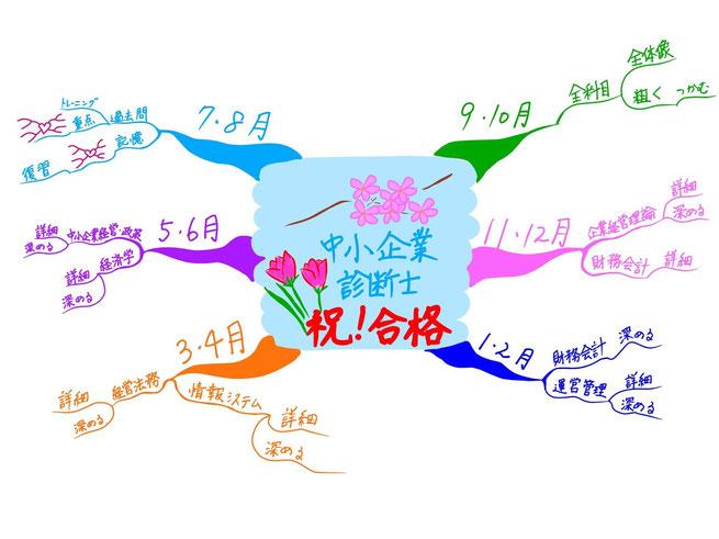 マインドマップ 「中小企業診断士 祝! 合格」 (作: 塚原 美樹)