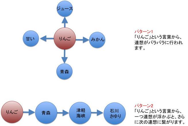 図 「りんごの連想パターン」