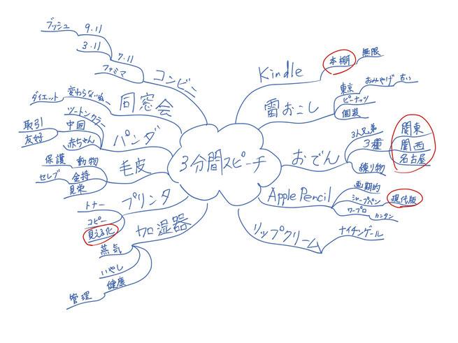 ミニマインドマップ 「3分間スピーチ」 (作: 塚原 美樹) ~ 赤丸をつける