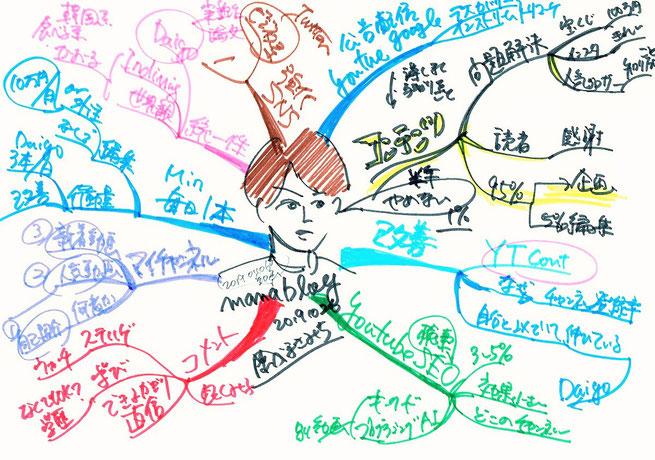 試験勉強に使うマインドアップ