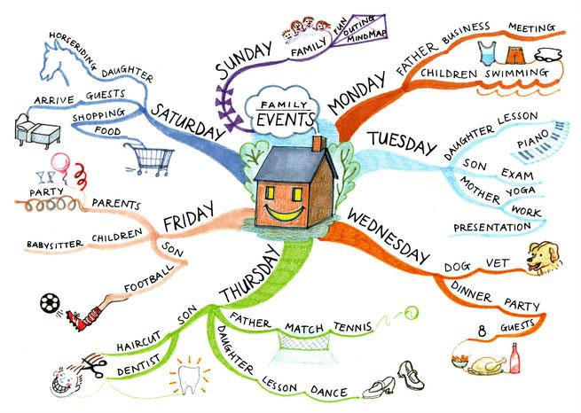 マインドマップ 「FAMILY EVENTS」