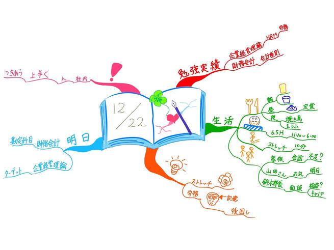 マインドマップ 「12/22 試験勉強の振返り日記」 (作: 塚原 美樹)