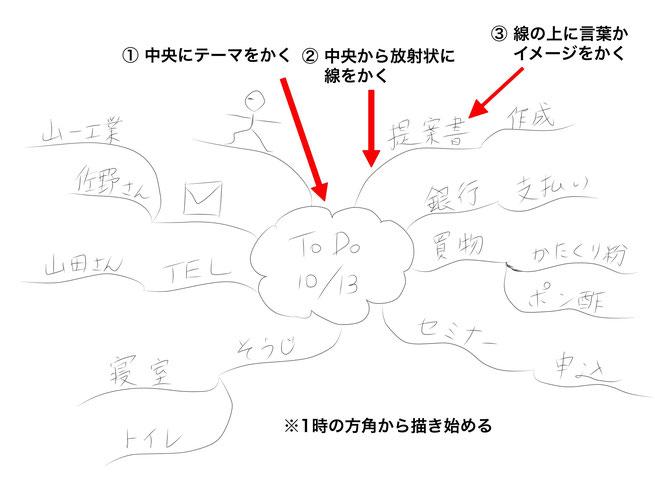 ミニマインドマップ 「ToDo 10/13」 (作:塚原 美樹)