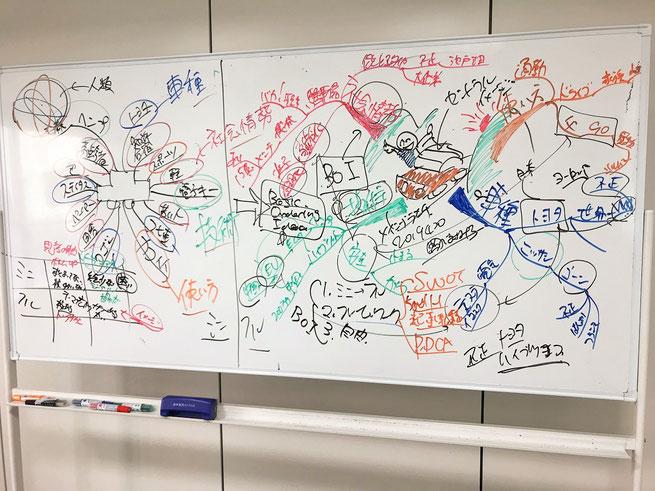 ホワイトボードにマインドマップを描いてみたら、参加者の○○○が向上しました