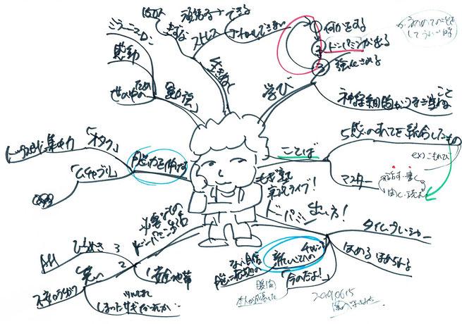 マインドマップのブログを書く脳への良い影響