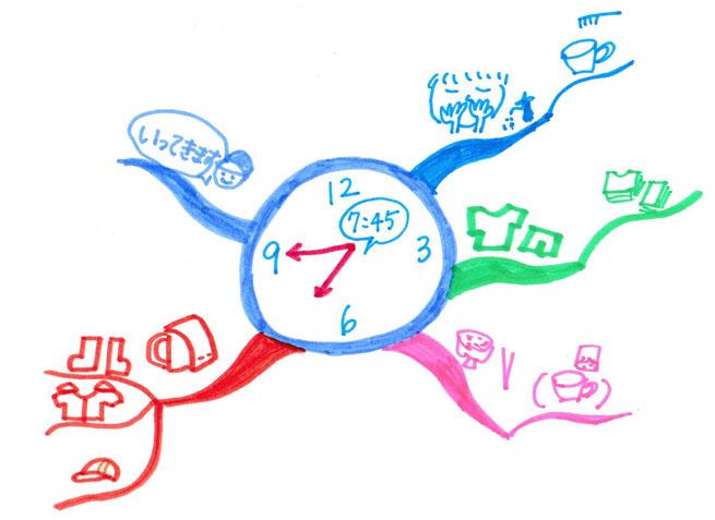 子どもと親の関係を修復するマインドマップ管理術