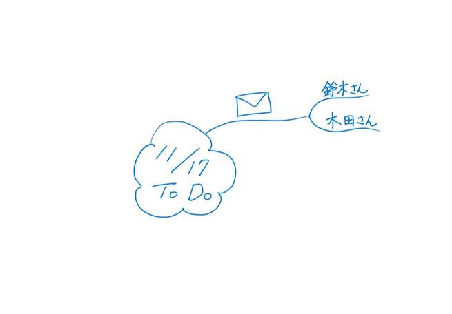 描き順・その3: 「ブランチ」→「言葉」の順にかき進める