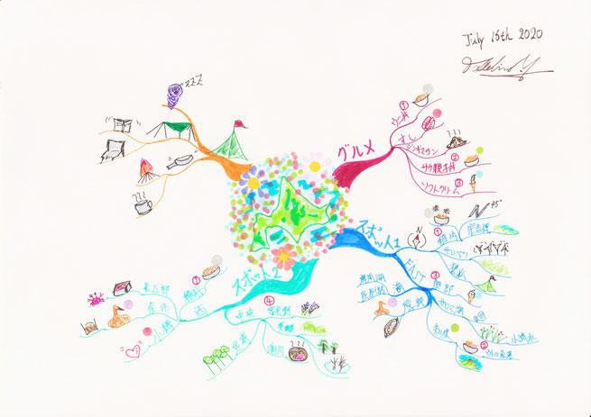 旅行計画とマインドマップ