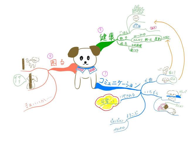 マインドマップ 「犬のブログ」 (作: 塚原 美樹) ~ ナンバーを振る