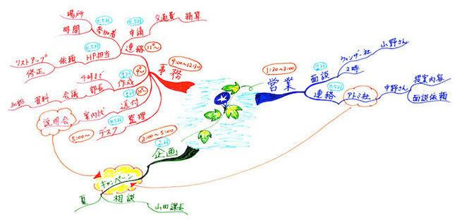 マインドマップ 「1日のスケジュール」 (作: 塚原 美樹)