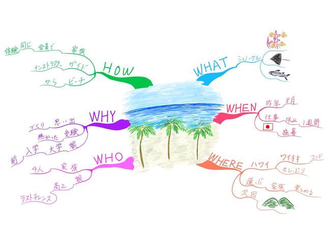マインドマップ 「楽しかった旅行の思い出」 (作: 塚原 美樹) ~ どんどん追加する