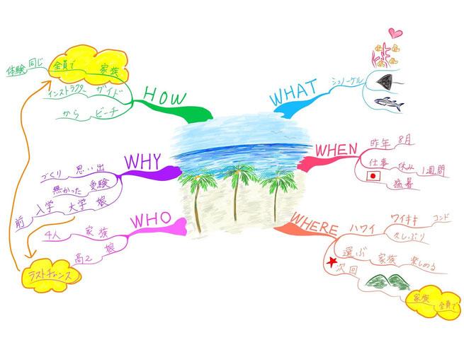 マインドマップ 「楽しかった旅行の思い出」 (作: 塚原 美樹) ~ 全体を俯瞰する