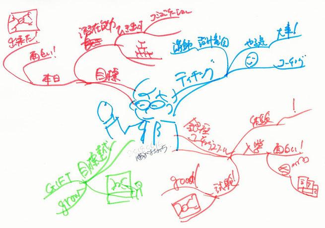 マインドマップで思考をさっと整理する