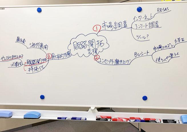 それぞれの情報を共有する場 マインドマップ