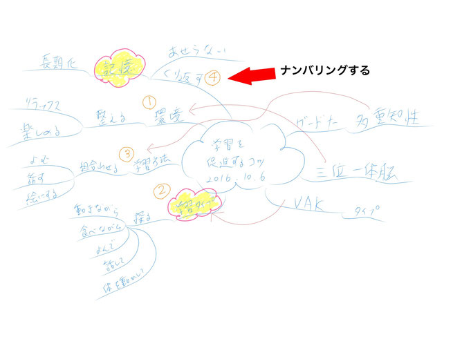 ミニマインドマップ 「ミニマインドマップ作成手順」 (作:塚原 美樹) ~ ナンバリングする