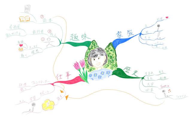マインドマップ 「自己紹介」 (作: 塚原 美樹) ~ マインドマップに工夫を凝らす