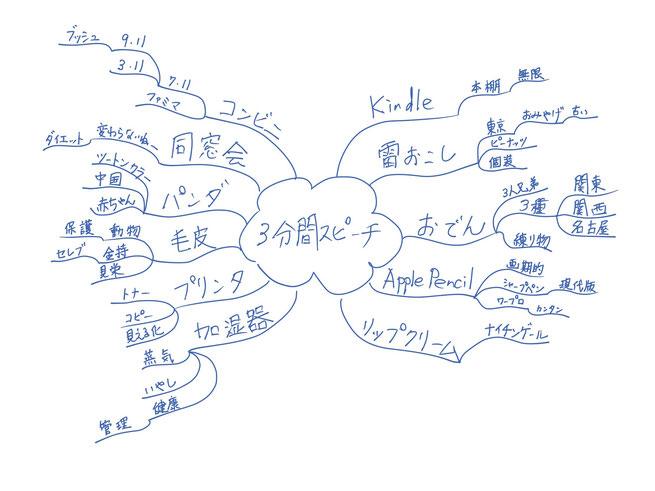 ミニマインドマップ 「3分間スピーチ」 (作: 塚原 美樹)
