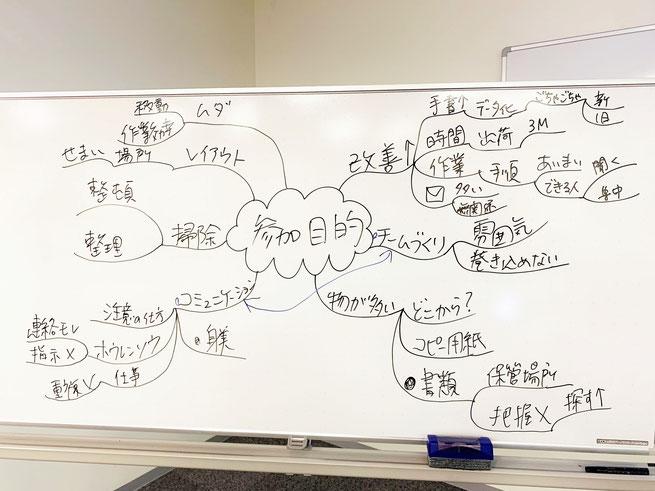 研修の参加目的をマインドマップで共有!