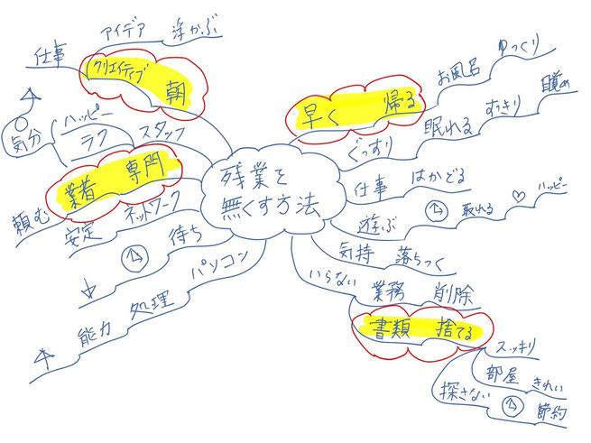 ミニマインドマップ 「残業を無くす方法」 (作: 塚原 美樹) ~ クラウドマークをつける