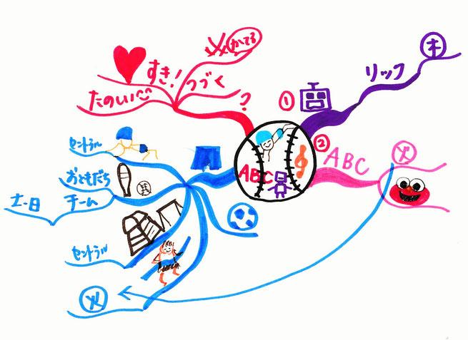 マインドマップで日々の悩み事を描きだすだけで問題解決!!