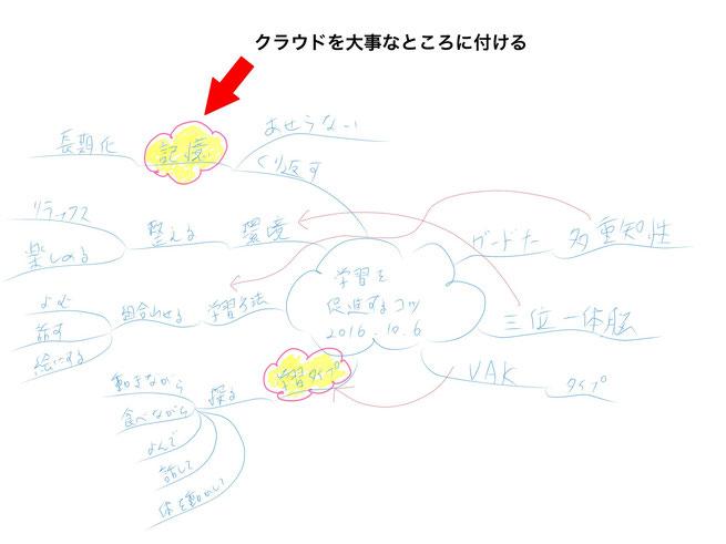ミニマインドマップ 「ミニマインドマップ作成手順」 (作:塚原 美樹) ~ 「クラウド」を大事なところに付ける