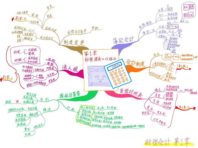 マインドマップ 「中小企業診断士試験科目 財務会計 第1章 財務諸表の仕組み」 (作: 塚原 美樹)