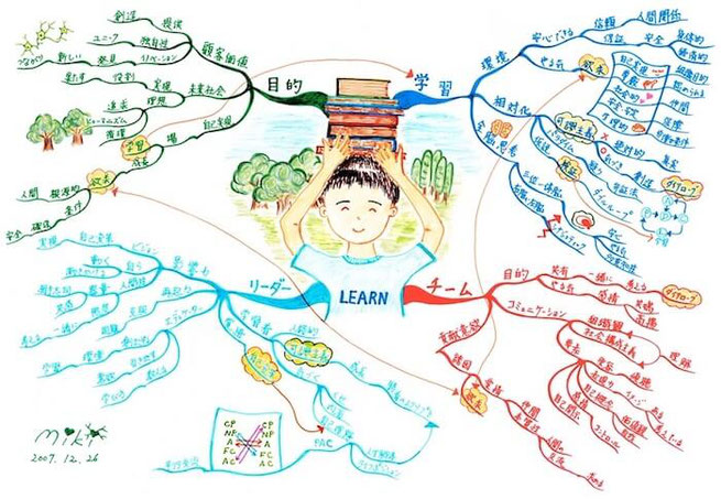 マインドマップ 「LEARN」 (作: 塚原 美樹)