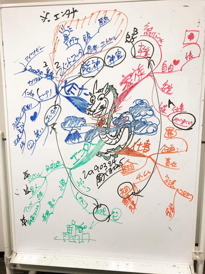 龍神様で引き出すセミナー講師のためのマインドマップ