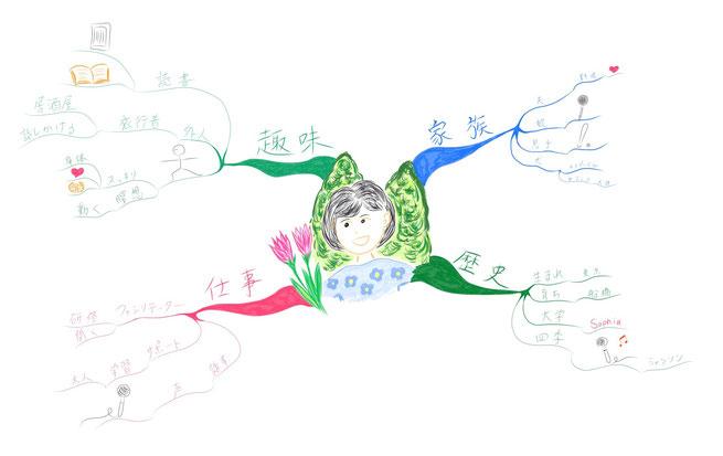 マインドマップ 「自己紹介」 (作: 塚原 美樹) ~ 脳が自然に思い浮かべた連想をどんどん自由にかく