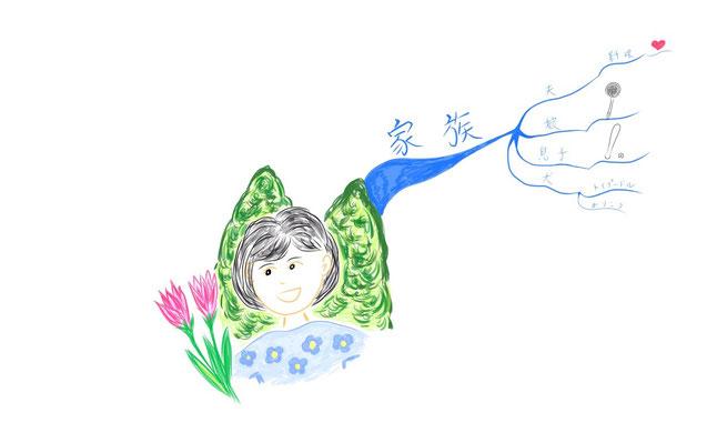マインドマップ 「自己紹介」 (作: 塚原 美樹) ~ 連想にしたがってどんどんかく
