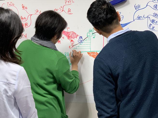 グループ・マインドマップはセントラルイメージを最後に描く