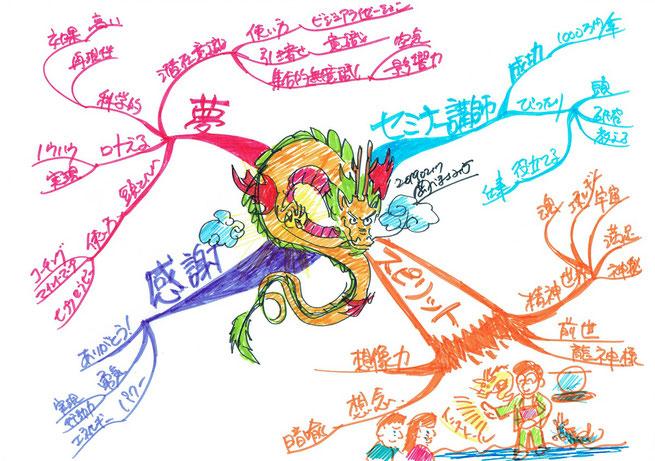 マインドマップに龍を描いたらインスピレーションが湧いてきた