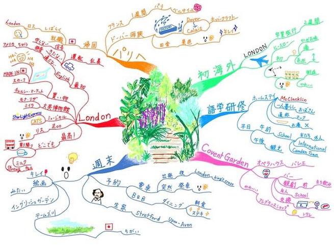マインドマップ 「旅行の思い出」(作: 塚原 美樹)