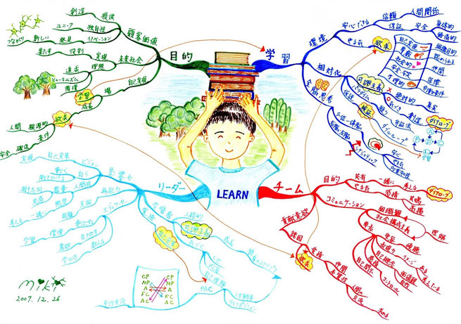 塚原美樹が作成した「頭の整理」のマインドマップ
