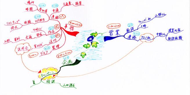 マインドマップで、毎日行動計画!